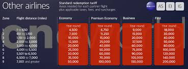 Avios Flight Reward Chart 5 Tips Before You Use Your British Airways Avios