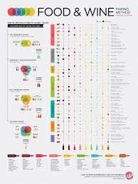 Food Wine Pairing Method Infographic Business 2 Community