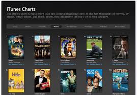 4 Best Sites For Checking Top Movie Charts