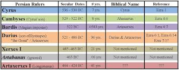 Nehemiah Timeline Chart Chronology Archives William Struse