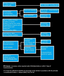Rta Organization Chart Rta Insurer Wikipedia