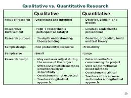 best ideas about objective of quantitative research in the chapter one the research questions objective and problem statement explained and in following chapter the main literature related to the re