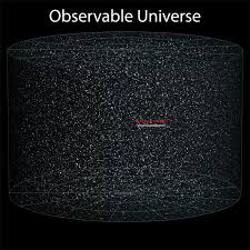 Putting The Size Of The Observable Universe In Perspective