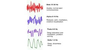 Brain Waves Frequency Chart Is Vibration And Energy Important When Working With Clients