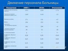 Презентация на тему Дипломная работа Учет и анализ оплаты  5 Движение персонала