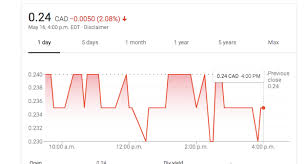 according to google finance at 4 00 p m edt golden leaf holdings was trading at 0 24 this put the glh stock down 2 08 the pany has a market cap of