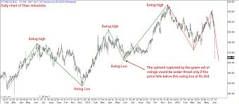 Titan Nse Chart Titan Industries Action Reaction At Playinsights