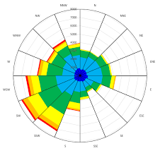 Rotate Chart In Excel Excel Rotate Radar Chart Stack Overflow