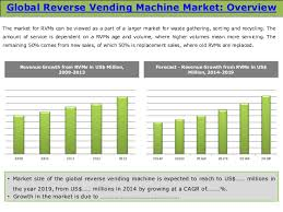 Vending Machines Sizes Magnificent Global Reverse Vending Machine RVM Market Trends And Opportunities