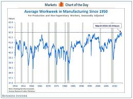 Shiller Chart Shows Why Recession Is Years Away