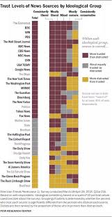 Chart Of News Sources How Biased Comparatively Are Fox News Cnn And Msnbc Quora