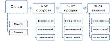 Организация структуры управления ЗАО Связной Логистика  3 png