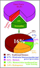 The Pie Chart Depicting The Share Of Renewable Energy On The