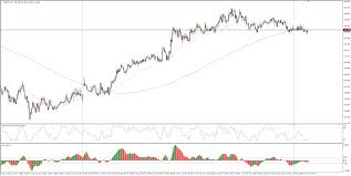 Gbp Jpy 5 Min Chart Gbp Jpy Technical Analysis Yen Selling Gives The Guppy A