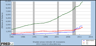 Fed Money Supply Chart Money Supply Wikipedia