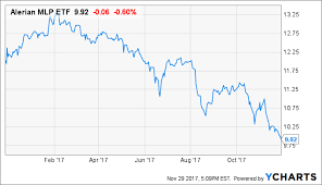 Amlp Stock Quote Magnificent In Search Of Why MLPs Have Underperformed In 48 Seeking Alpha