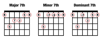 Major 7 Chords Guitar Chart Music Composition For Beginners 2 Major Minor And Dominant