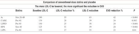 Statin Efficacy Chart From Intensive Statins To Intensive Lipid Lowering