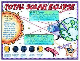 2017 Solar Eclipse Chart Total Solar Eclipse Doodle Notes Science Doodle Notes
