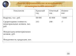 Диплом Бухгалтерский учет и аудит Учет нематериальных активов на  Анализ нематериальных активов предприятия диплом