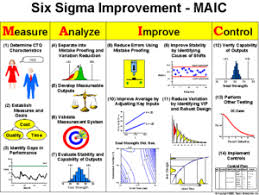 Six Sigma Program Taylor Enterprises