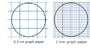 Draw A Circle Of Radius R On A 1 2 Cm Graph Paper And Then