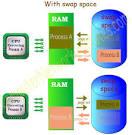 swap space