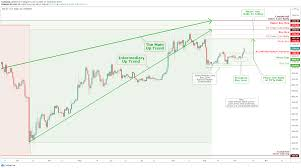 Let us share one of our core principle tools that allowed us to do. Bitcoin Btc Usd Weekly Daily Chart Analysis For October 5 2020 For Coinbase Btcusd By Tradingsig Tradingview