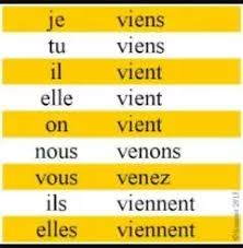 Venir Verb Chart How To Learn French Tenses And Conjugation Quora