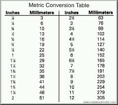 Metric Measurement Conversion Chart For Kids Metric Measurements Kids Online Charts Collection