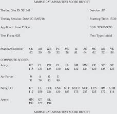 Army Afqt Score Chart Deciphering Asvab Scores Dummies