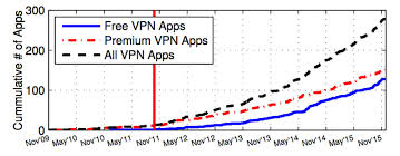 Vpn Compare Chart How Secure Is Your Android Vpn App Liquidvpn