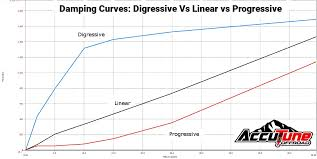 Shock Oil Comparison Chart Digressive Vs Linear Vs Progressive Pistons Shock Valving