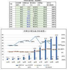 丹青 社 株価