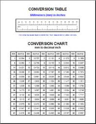 Metric Conversion Chart Inches To Mm Unexpected Millimeter Table Conversion Chart Mm To Inches