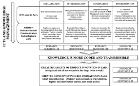 analysis of the effects of icts in knowledge management and application of zara group case study to the proposal model of icts km innovation