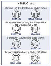 Nema Twist Lock Plug Chart Nema Plug And Receptacle Chart On Wiring Diagram 50 Amp Plug