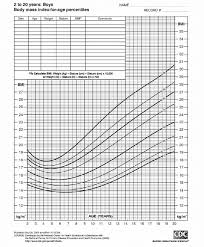 Illustrative Bmi Percentile Chart With Table Of Weight And