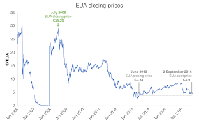E4 Pay Chart 2011 Eu Carbon Price Falls Below 4 Sandbag