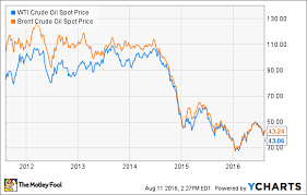 Wcs Vs Wti Price Chart What Do Different Oil Barrel Prices Mean For Oil Stocks
