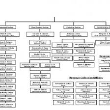 Un Organizational Chart Pd49ogg5oo49