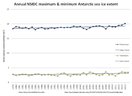 Global Sea Ice Chart Antarctic Sea Ice Graphs The Great White Con