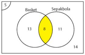 Diagram Venn Gabungan Contoh Soal Himpunan Dan Penyelesaiannya Beserta Jawabannya