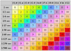 Aperture Value Chart Equivalent Exposure Value Chart Aperture Shutter Speed