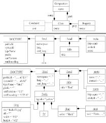 figur the metamodelling architecture presented the help of  figur 1 the metamodelling architecture presented the help of uml the model level is