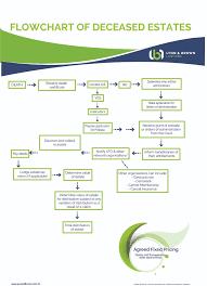 Flowchart Of The Deceased Estates Process Lynn Brown