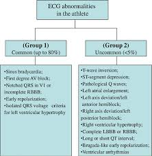pros and cons of screening for sudden cardiac death in sports heart figure