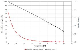 Viscosity Of Automotive Antifreeze Viscosity Table And