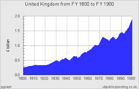 Uk Deficit Chart Public Spending Chart For United Kingdom 1800 1900 Central