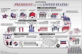 United States Government Flow Chart How To Become The Us President 2020 Presidential Election